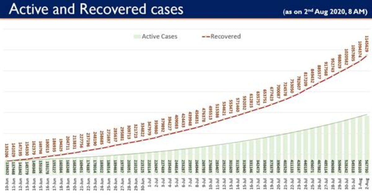 http://www.meranews.in/backend/main_imgs/CovidRecoveredIndia_india-records-highest-ever-single-day-covid-19-recoveries-of-51-255_0.jpg?81